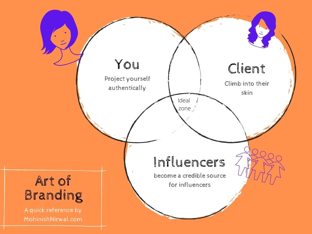 You - project yourself authentically. Ideal client - climb into their skin. Influencers - become a credible source for influencers.