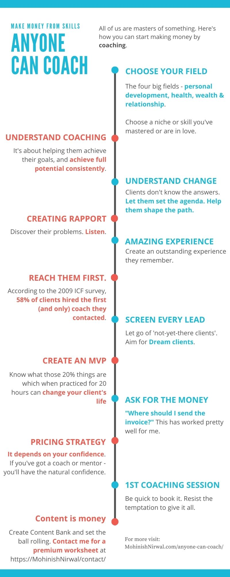 anyone can coach infographic